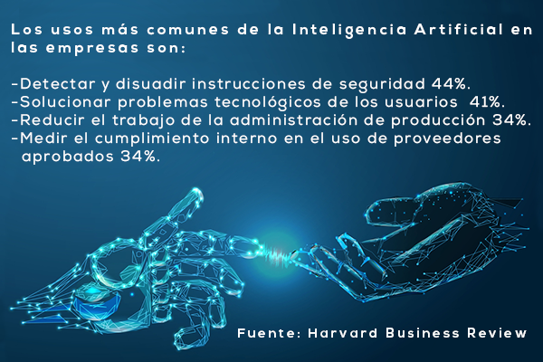 Estadísticas Uso Inteligencia Artificial